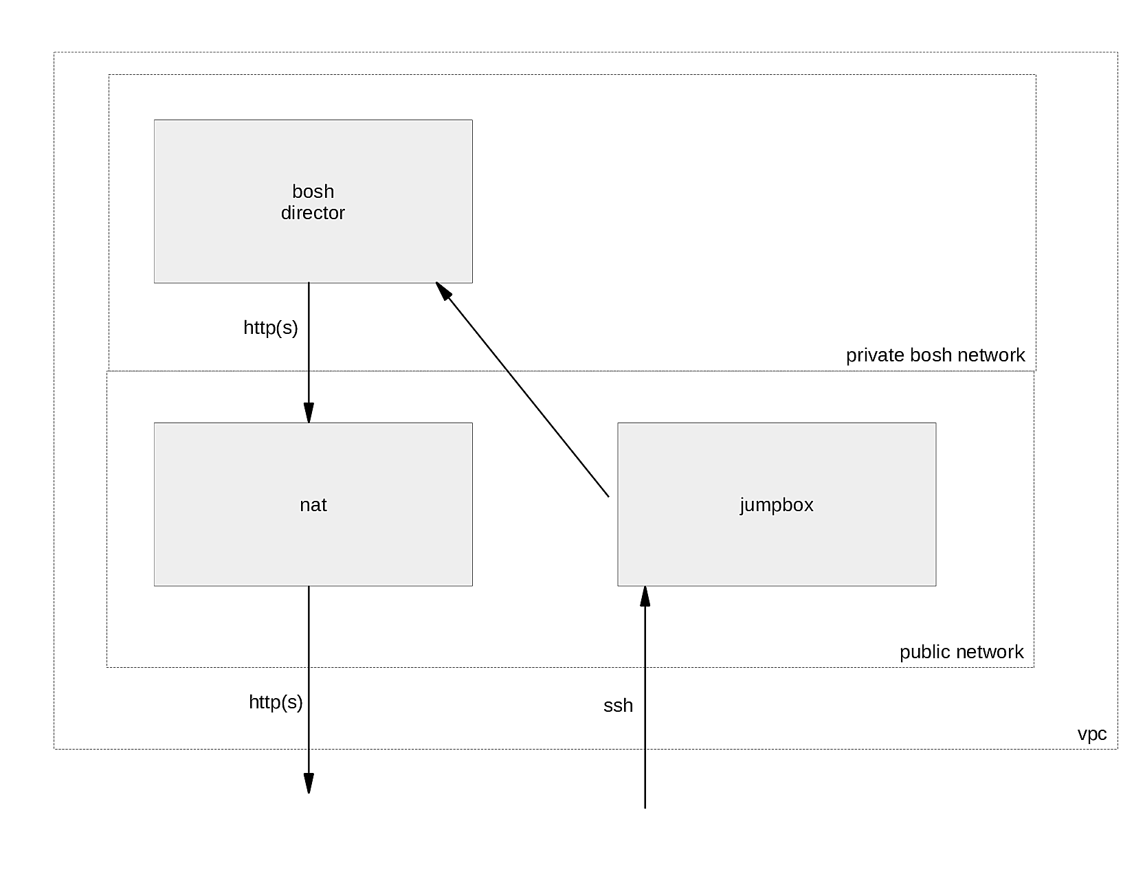Tutorial: Deploy BOSH and UAA on AWS with Terraform # | bosh-install